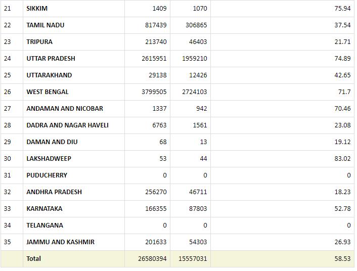 प्रधानमंत्री आवास योजना ग्रामीण सूची 2021-2022